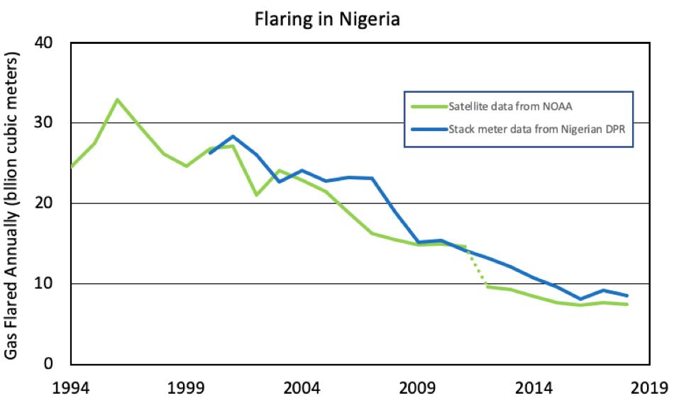 Flaring in Nigeria
