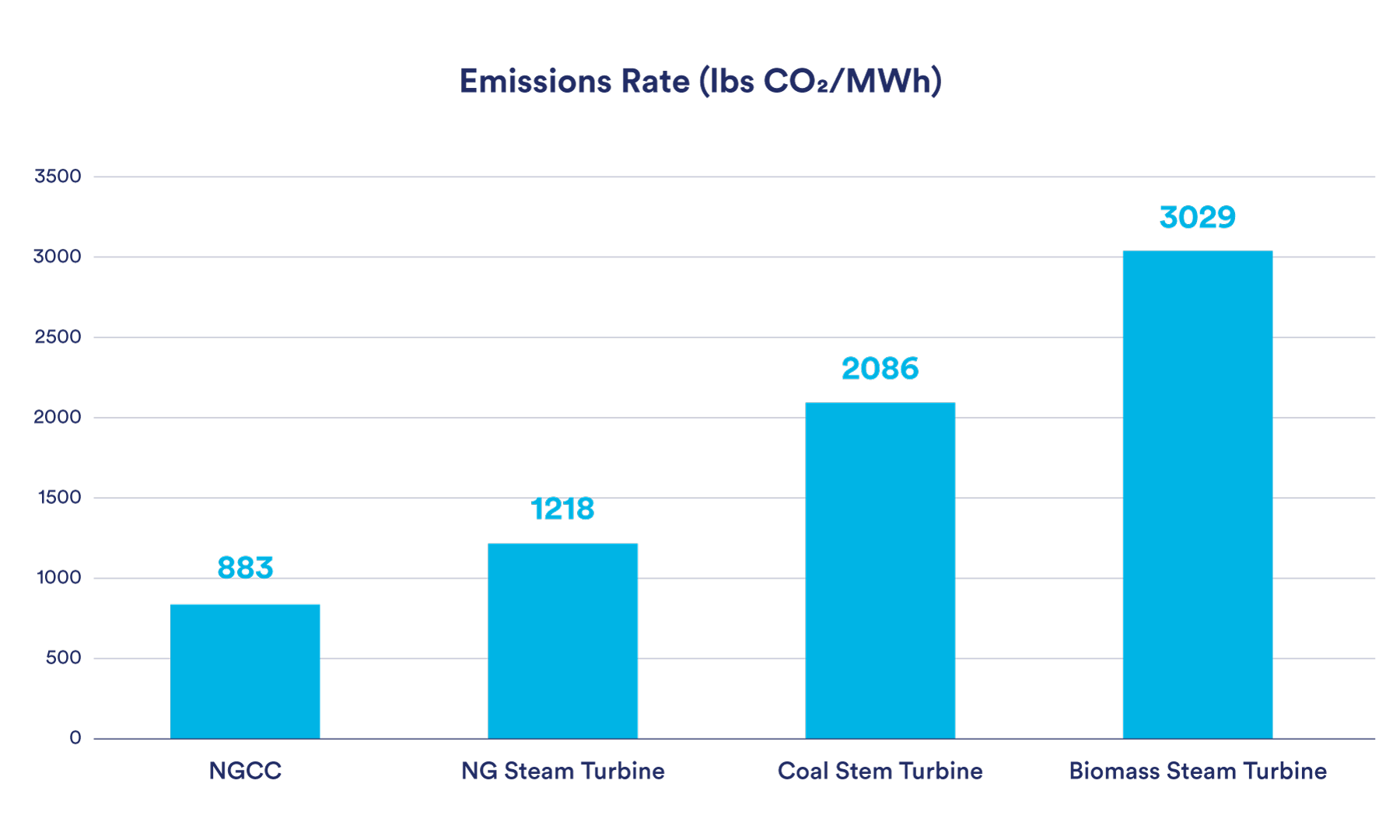 Biomass Emissions Rate Graph