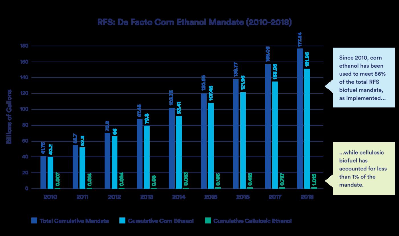 RFS Corn Ethanol Graph