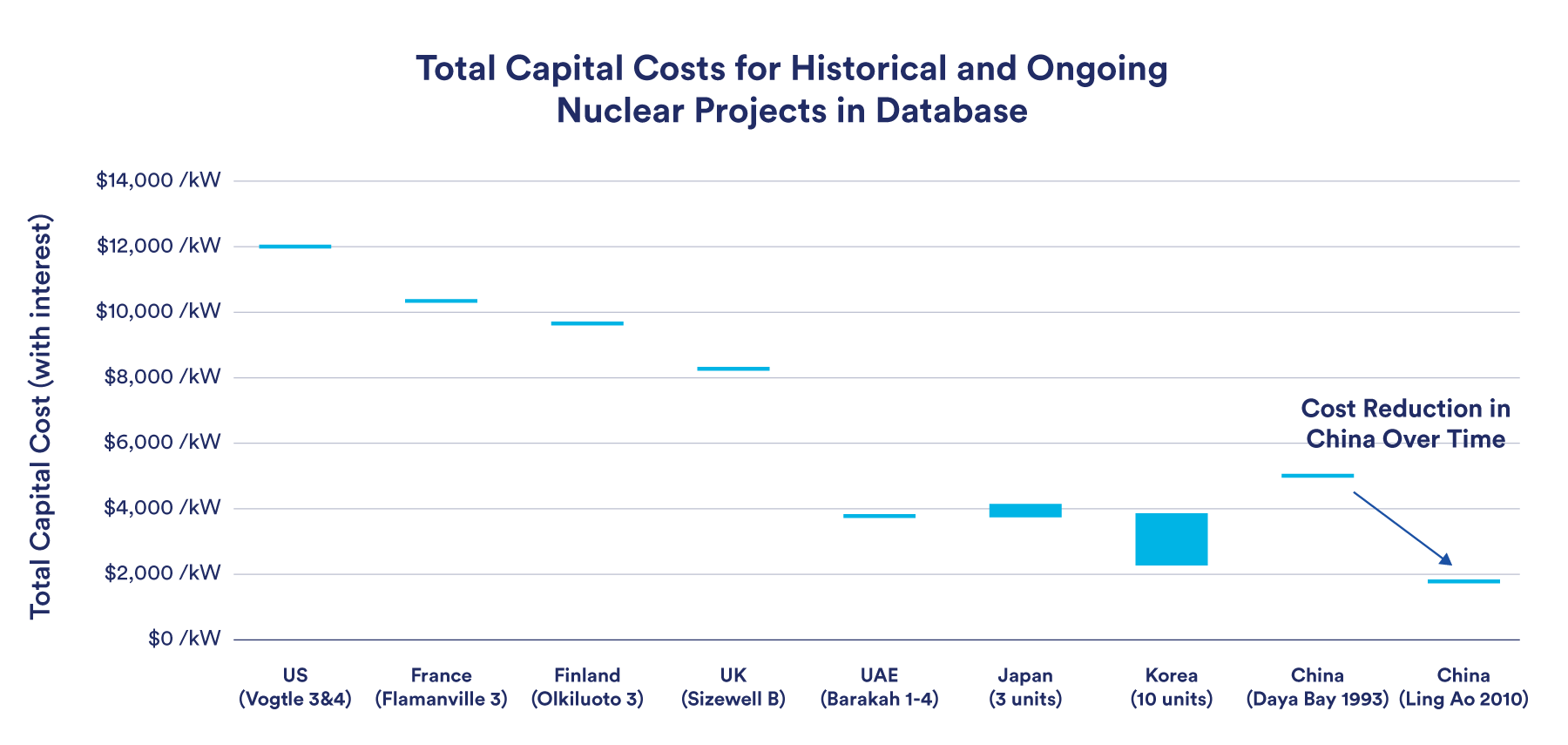 Nuclear capital cost graph