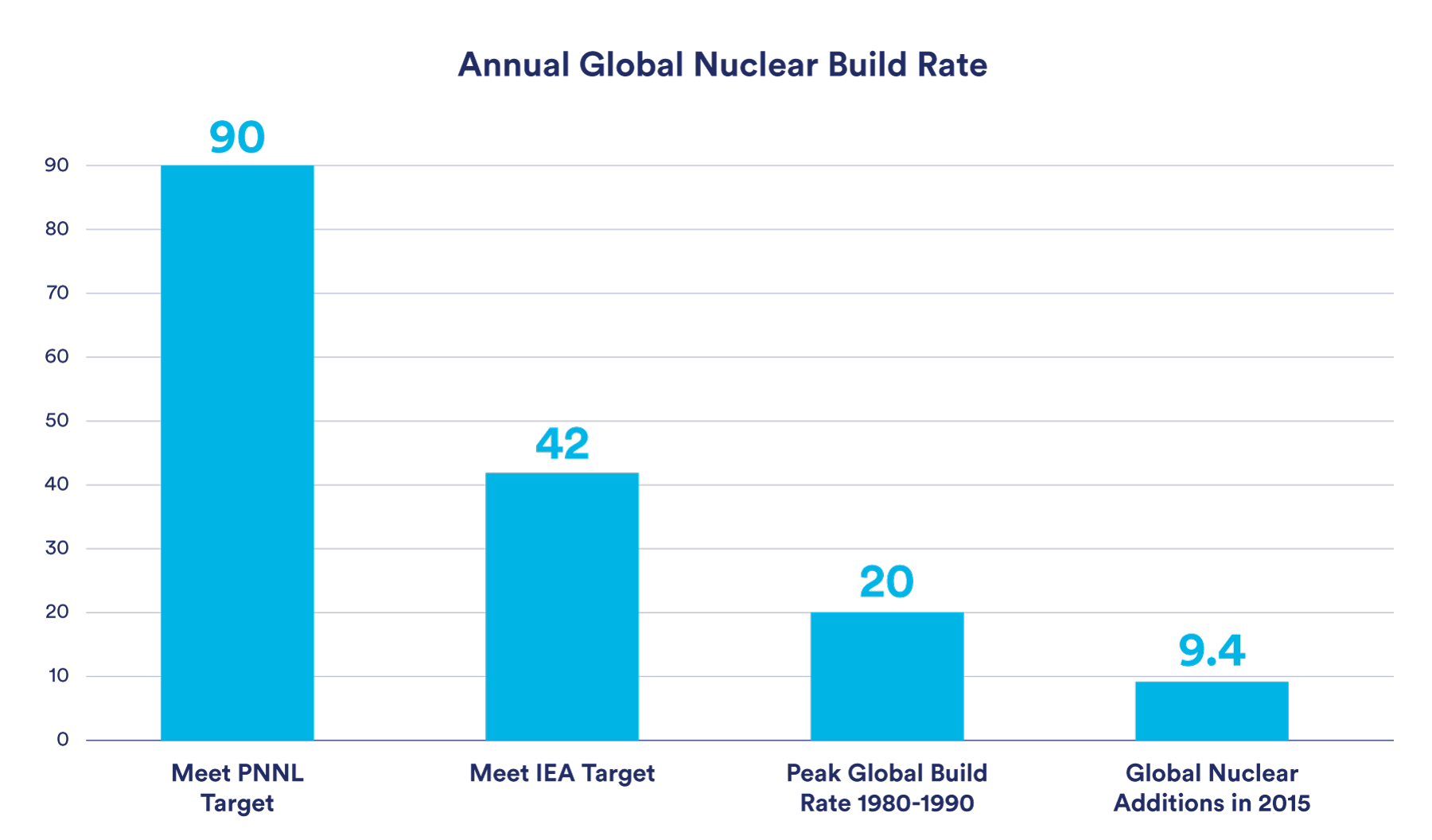 Nuclear build out rate figure